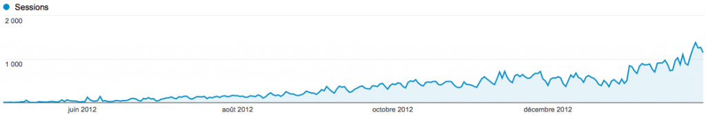 De 100 à 1000 visiteurs par jour en 6 mois